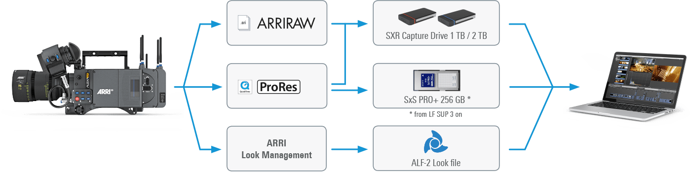 Simple ARRI workflows with ARRIRAW, Look Files and other tools.